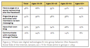 Seniors have used technology and social media, and will continue to do so